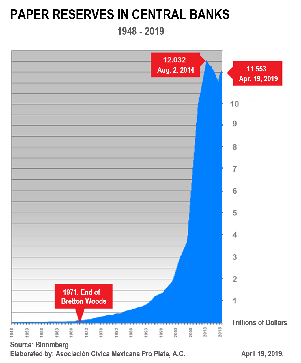 Gold Prices - World's Monetary Reserves and the End of     - Gold Prices